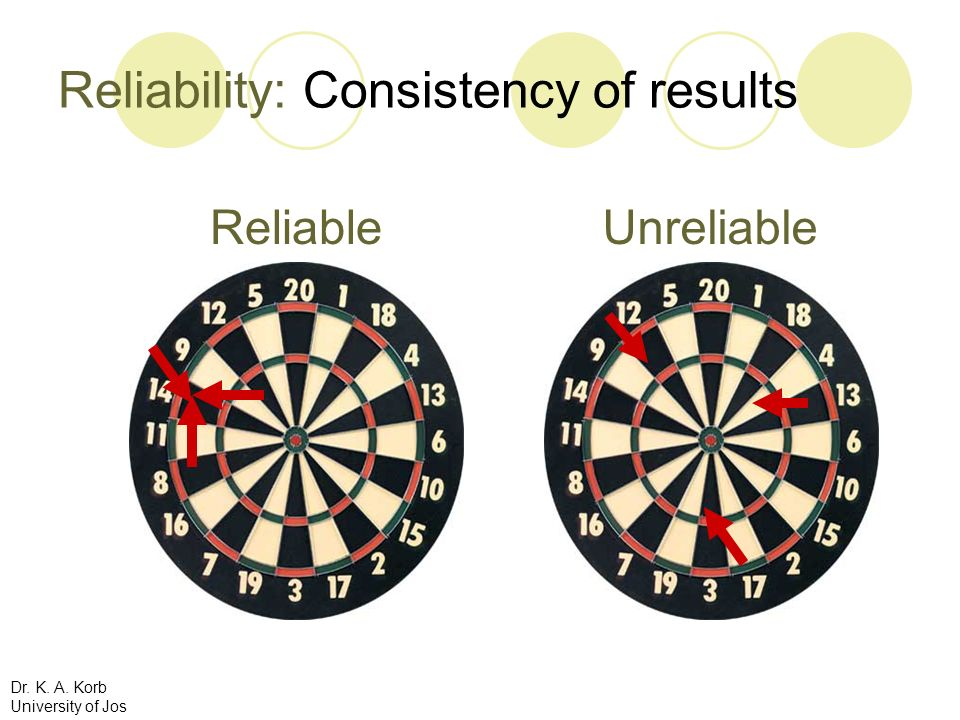 Reliability: Consistency of results