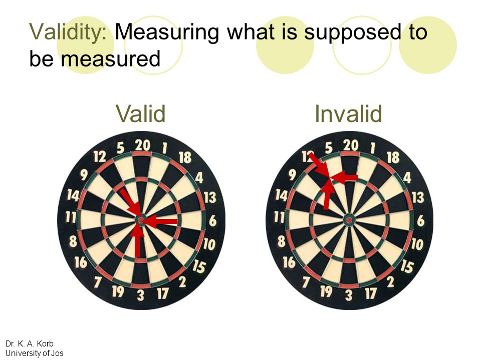 Validity: Measuring what is supposed to be measured