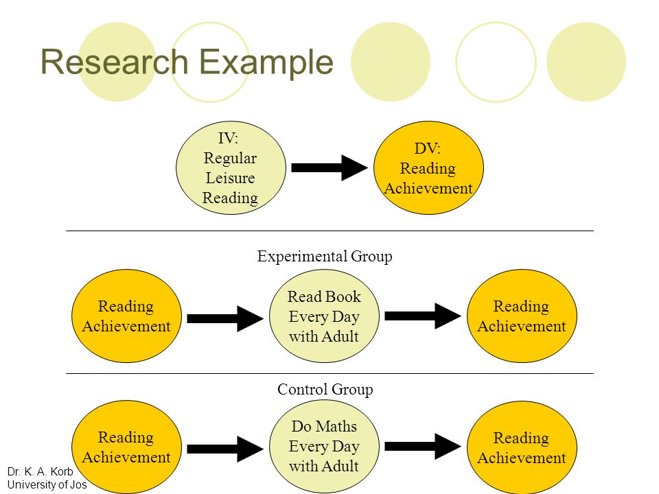 Research Example IV: Regular Leisure Reading DV: Reading Achievement