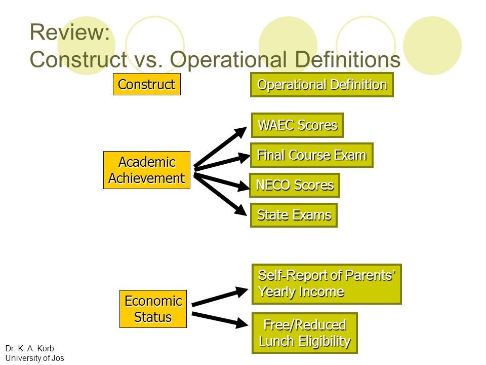 Review: Construct vs. Operational Definitions