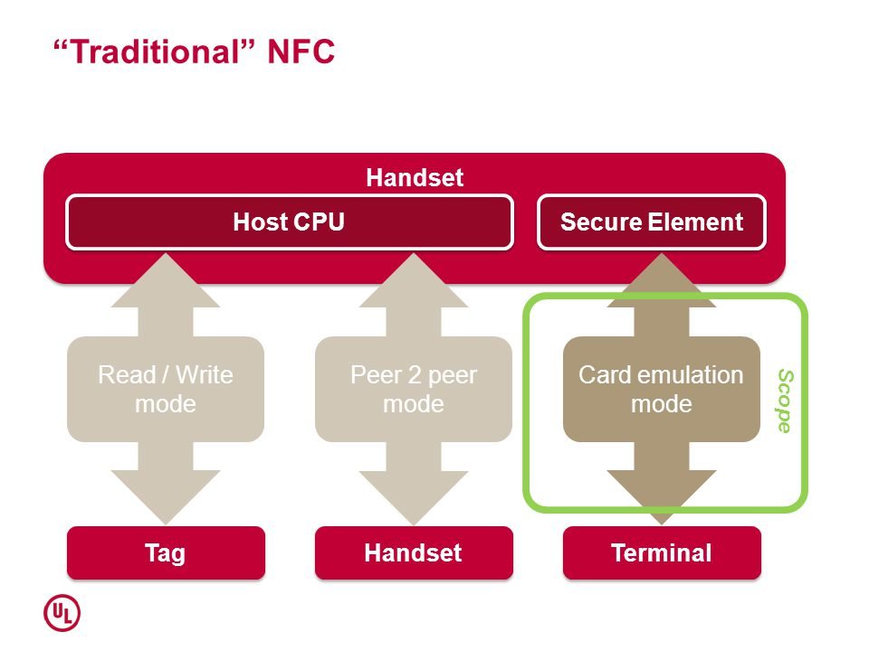 Traditional NFC Handset Host CPU Secure Element Read / Write mode