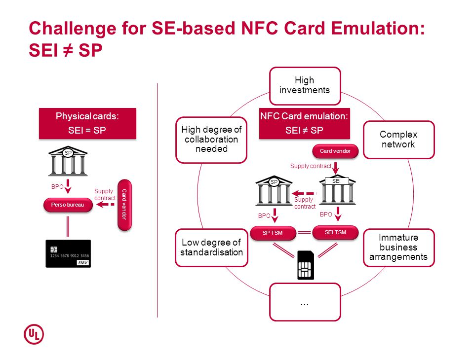 Challenge for SE-based NFC Card Emulation: SEI ≠ SP