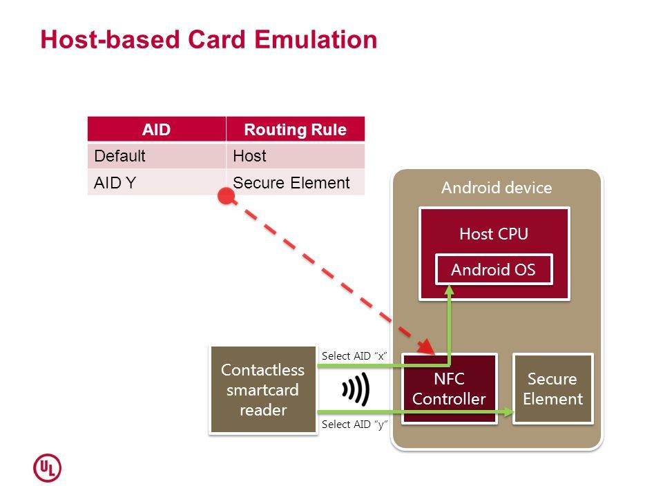 Host-based Card Emulation