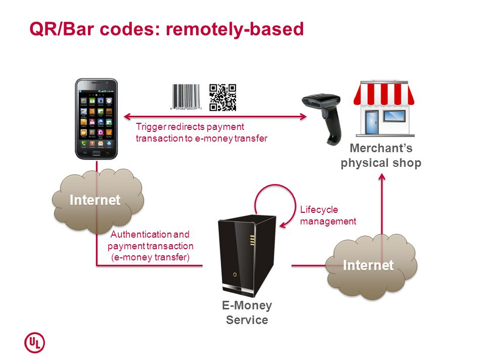 QR/Bar codes: remotely-based