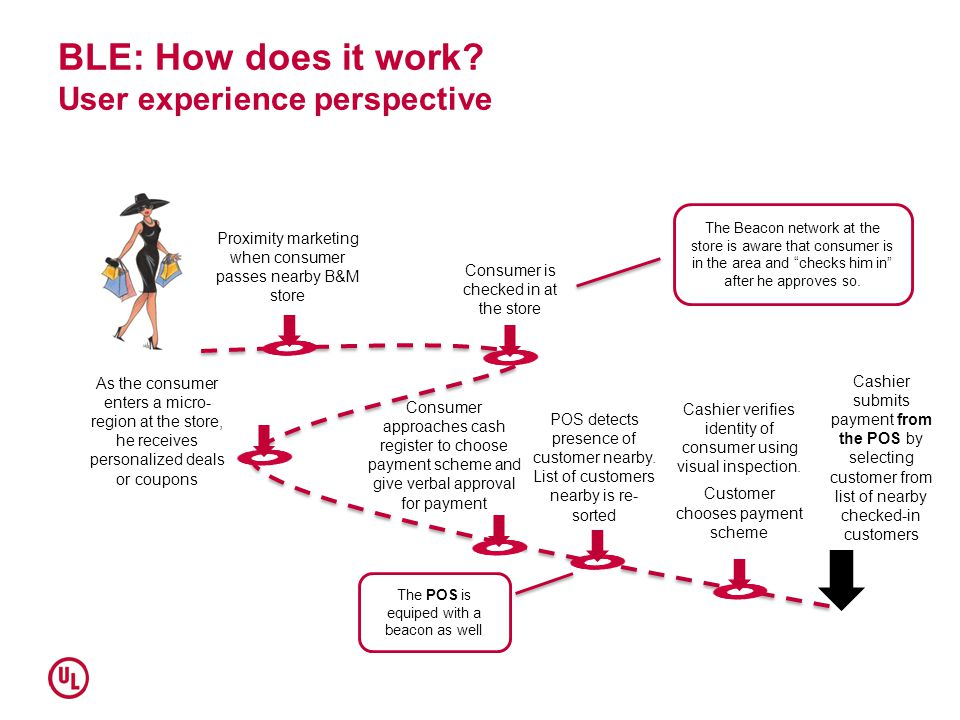 BLE: How does it work User experience perspective