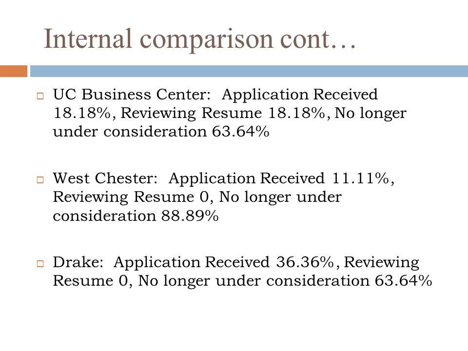 Internal comparison cont…