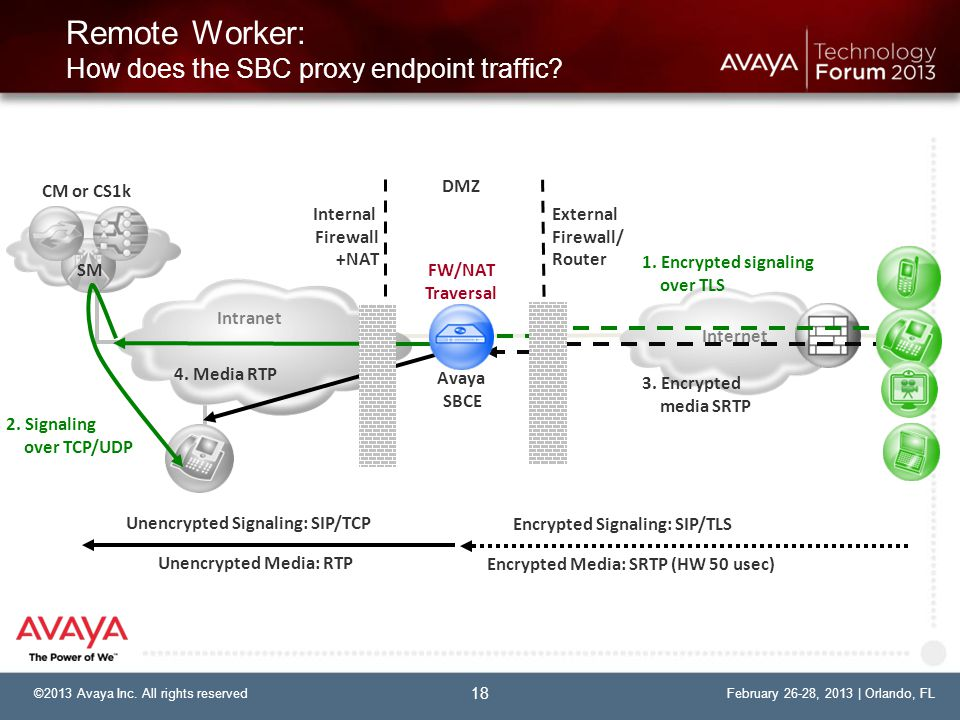 Remote Worker: How does the SBC proxy endpoint traffic