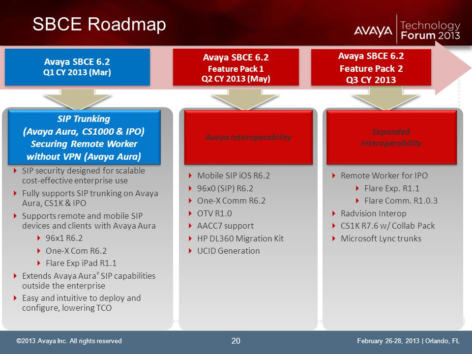 Avaya Interoperability