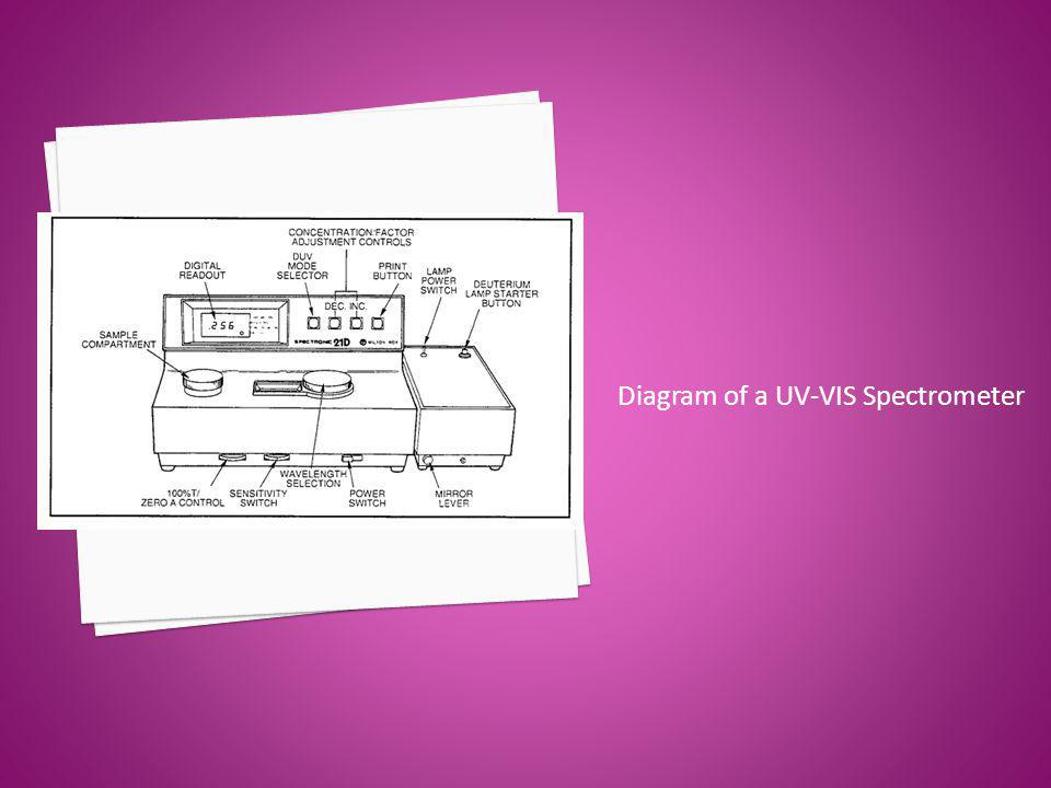 Diagram of a UV-VIS Spectrometer