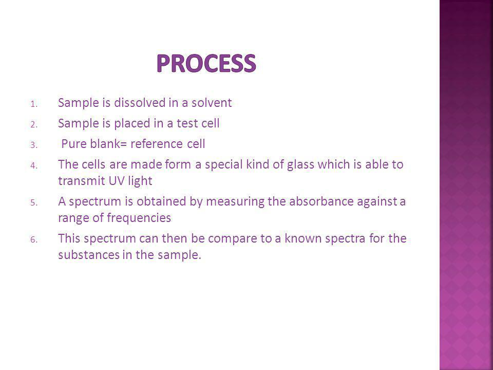 Process Sample is dissolved in a solvent