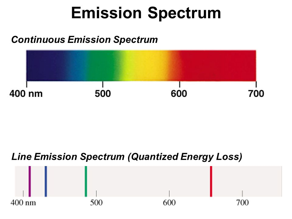 Line Emission Spectrum (Quantized Energy Loss)
