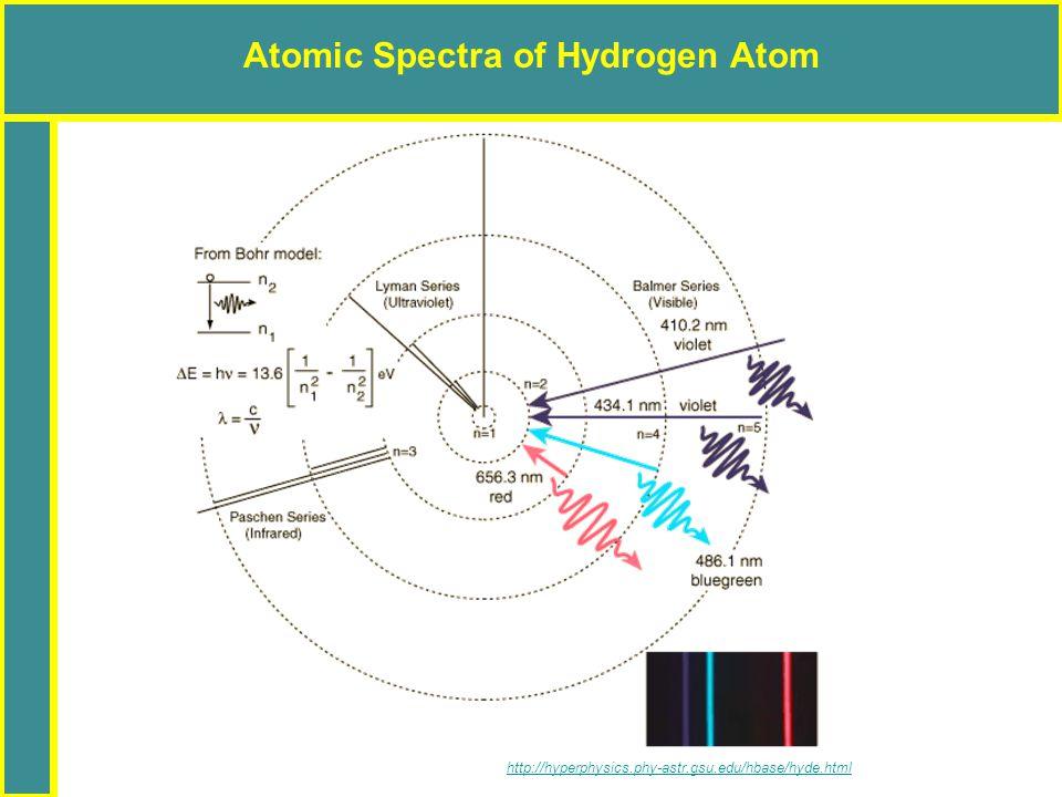 Atomic Spectra of Hydrogen Atom