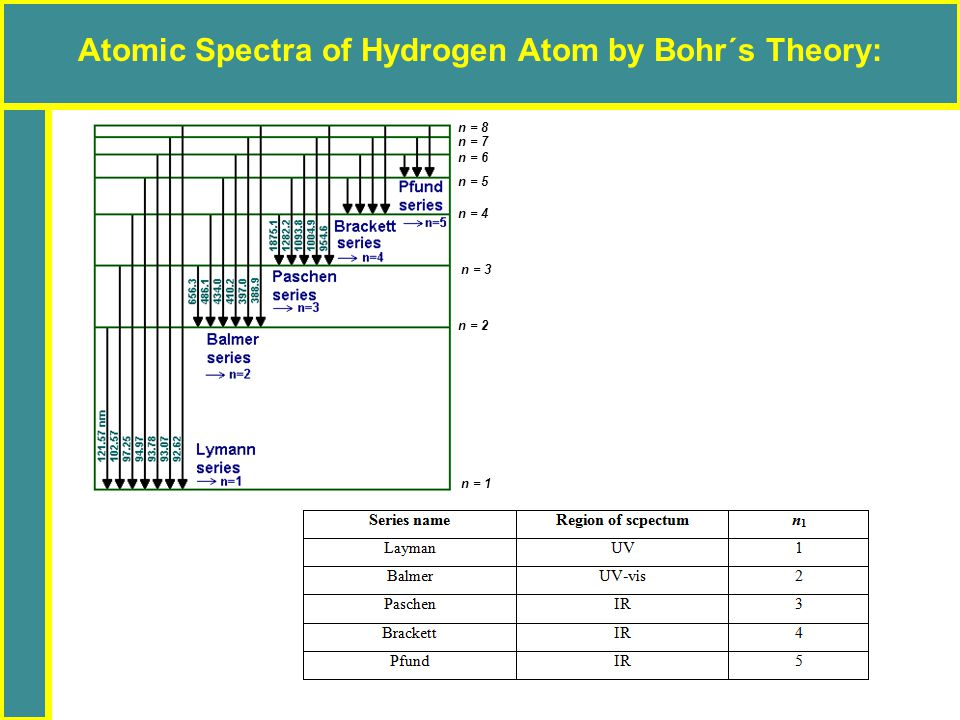 Atomic Spectra of Hydrogen Atom by Bohr´s Theory: