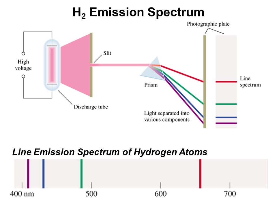 H2 Emission Spectrum Line Emission Spectrum of Hydrogen Atoms