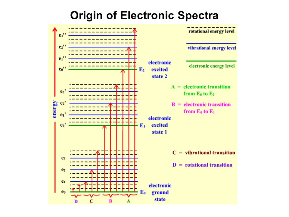Origin of Electronic Spectra