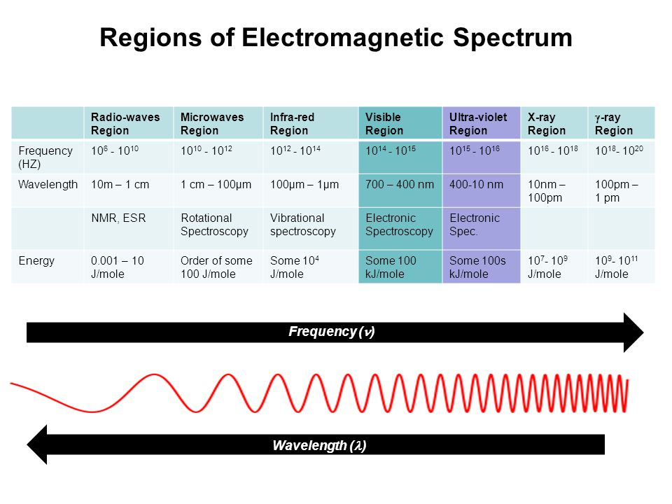 Regions of Electromagnetic Spectrum