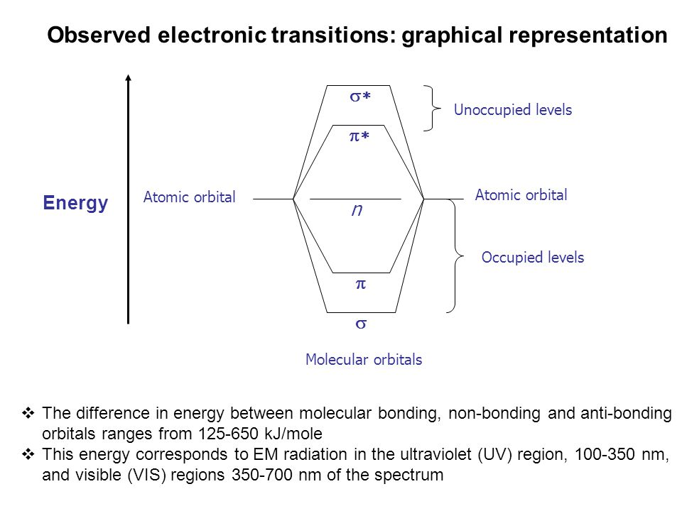 Observed electronic transitions: graphical representation