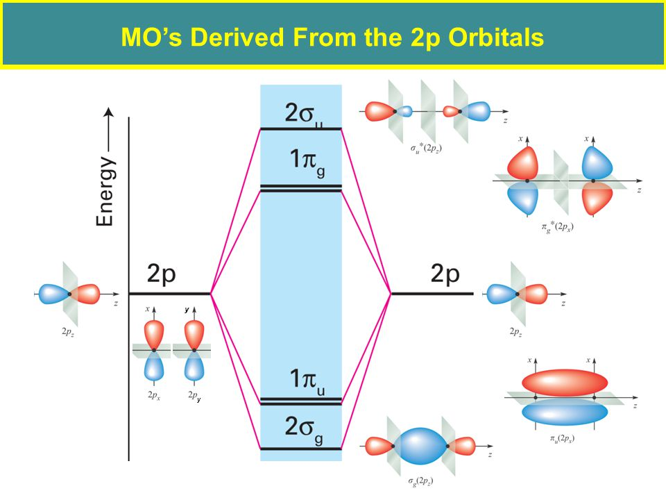 MO's Derived From the 2p Orbitals