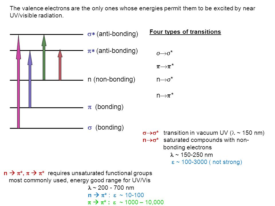 s* (anti-bonding) p* (anti-bonding) * * n (non-bonding) n*