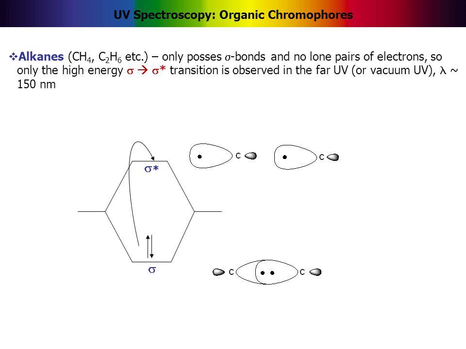 UV Spectroscopy: Organic Chromophores