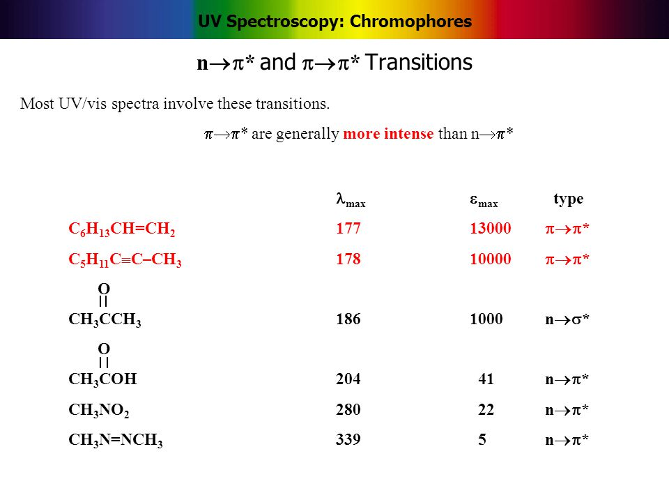 UV Spectroscopy: Chromophores