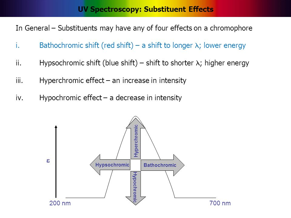 UV Spectroscopy: Substituent Effects