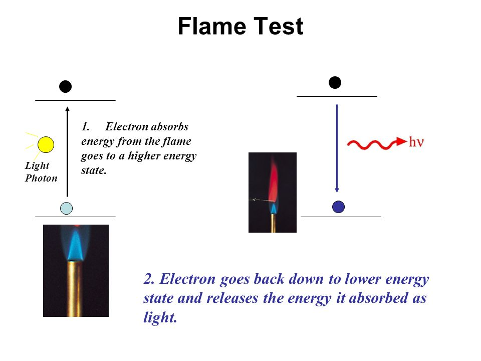 Flame Test Electron absorbs. energy from the flame. goes to a higher energy. state. Light. Photon.