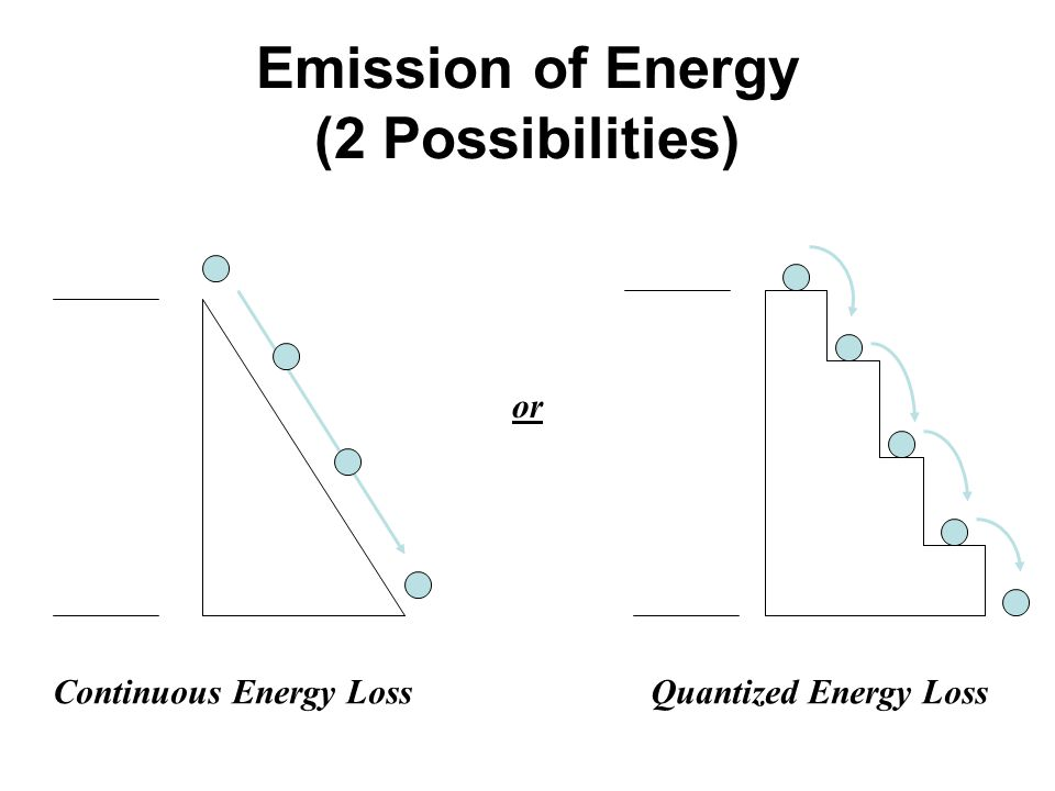 Emission of Energy (2 Possibilities)
