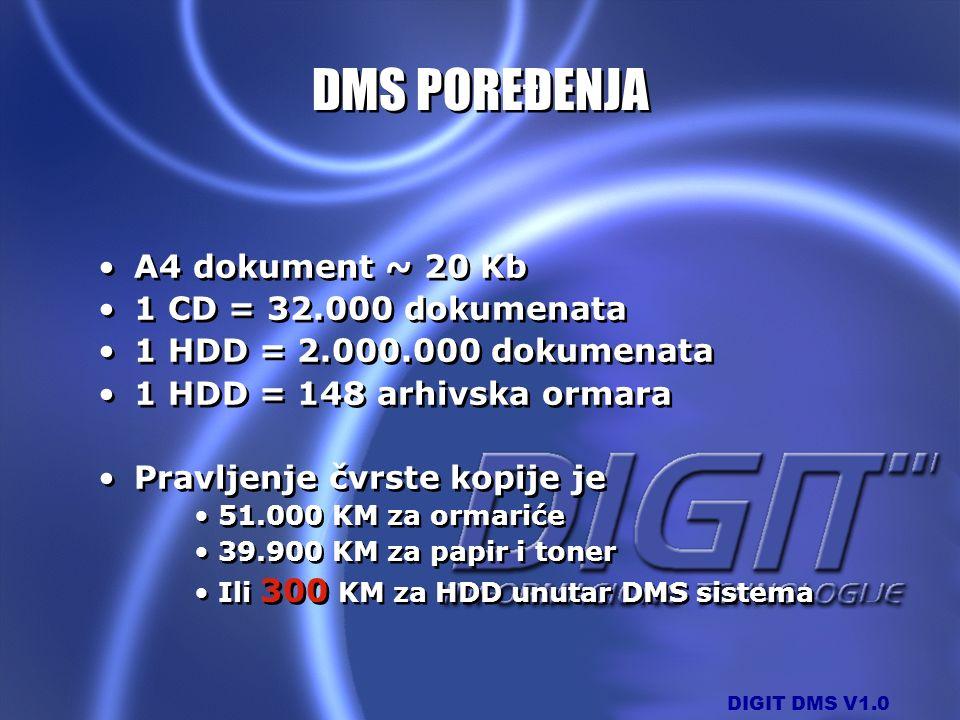 DMS POREĐENJA A4 dokument ~ 20 Kb 1 CD = 32.000 dokumenata