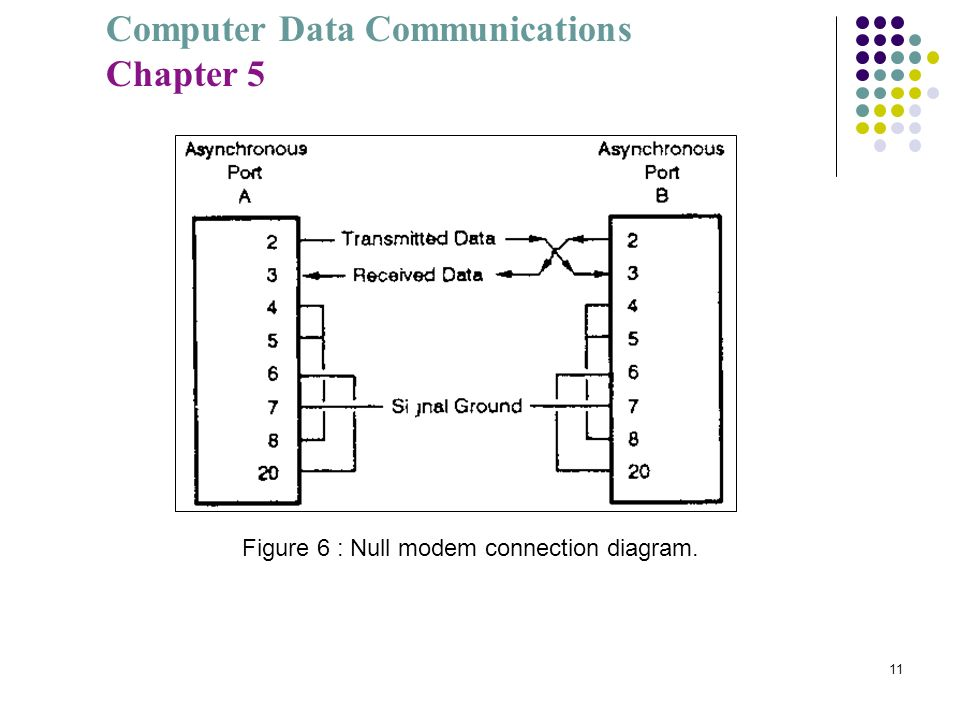 Figure 6 : Null modem connection diagram.