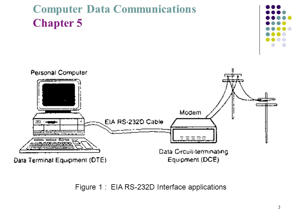 Figure 1 : EIA RS-232D Interface applications