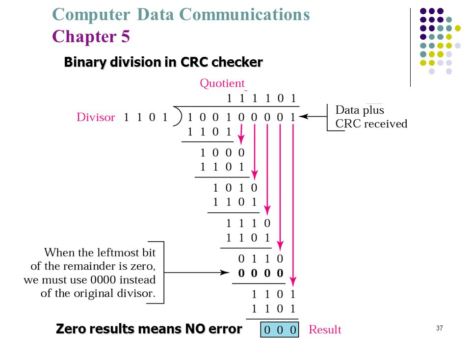 Binary division in CRC checker
