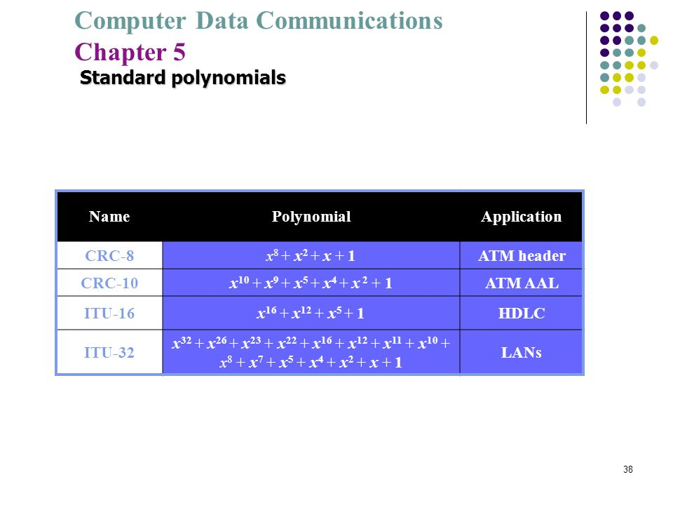 Standard polynomials Name Polynomial Application CRC-8 x8 + x2 + x + 1