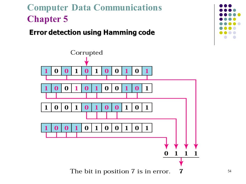 Error detection using Hamming code