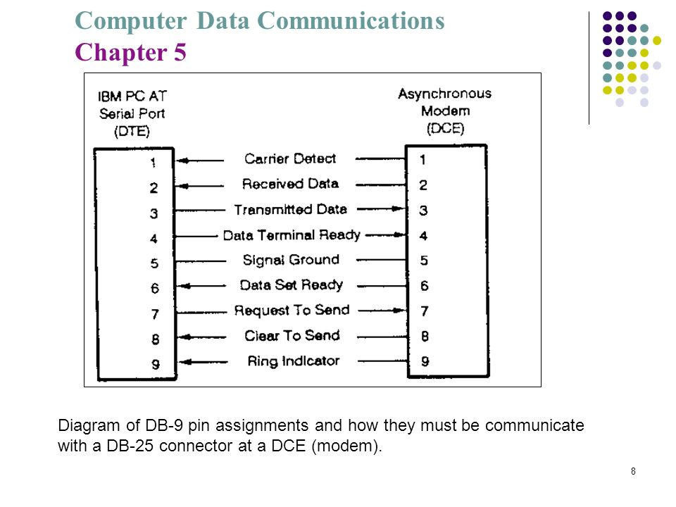 Diagram of DB-9 pin assignments and how they must be communicate with a DB-25 connector at a DCE (modem).