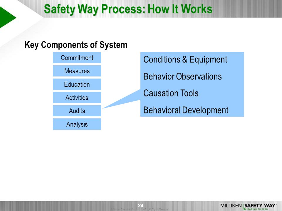 Key Components of System