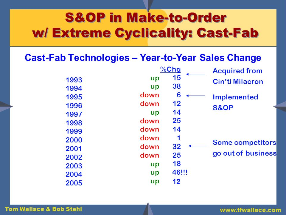 S&OP in Make-to-Order w/ Extreme Cyclicality: Cast-Fab