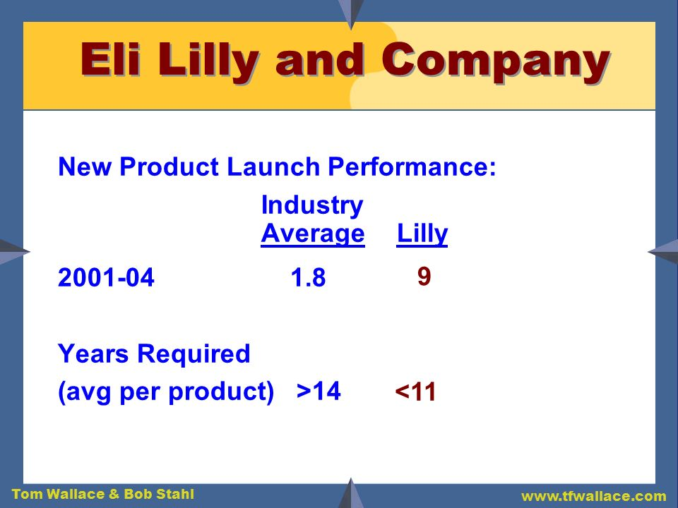 Eli Lilly and Company New Product Launch Performance: Industry
