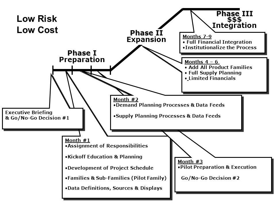 Low Risk Low Cost Phase III $$$ Integration Phase II Expansion Phase I