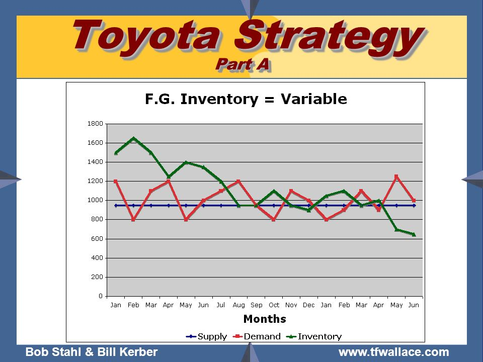 Toyota Strategy Part A