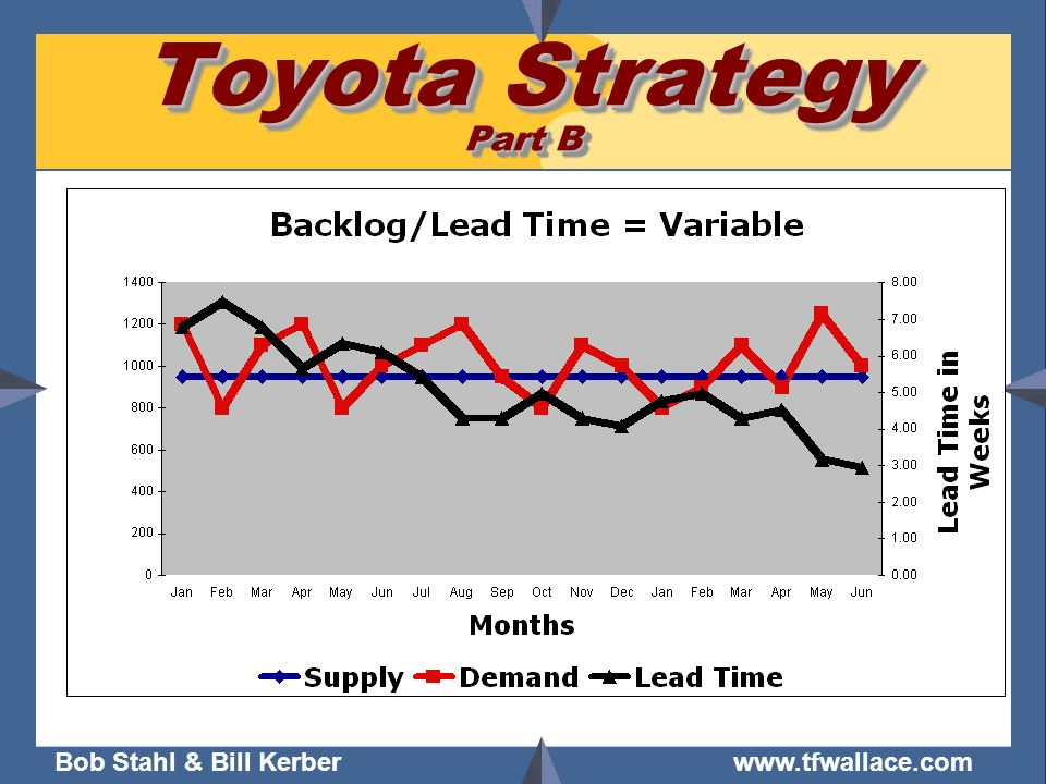 Toyota Strategy Part B