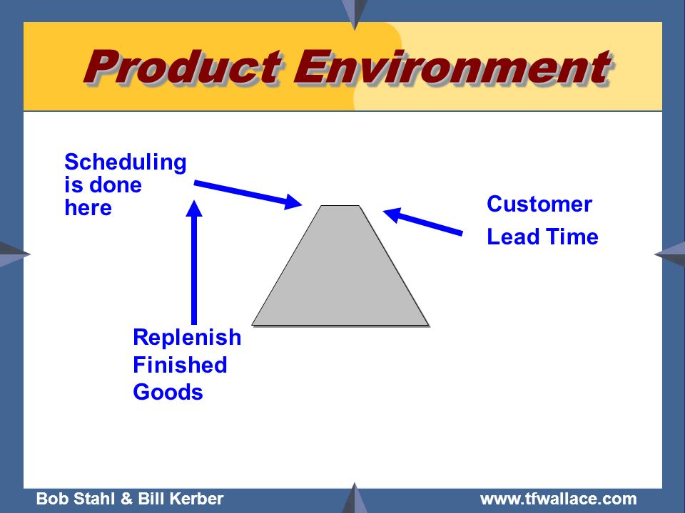 Product Environment Scheduling is done here Customer Lead Time
