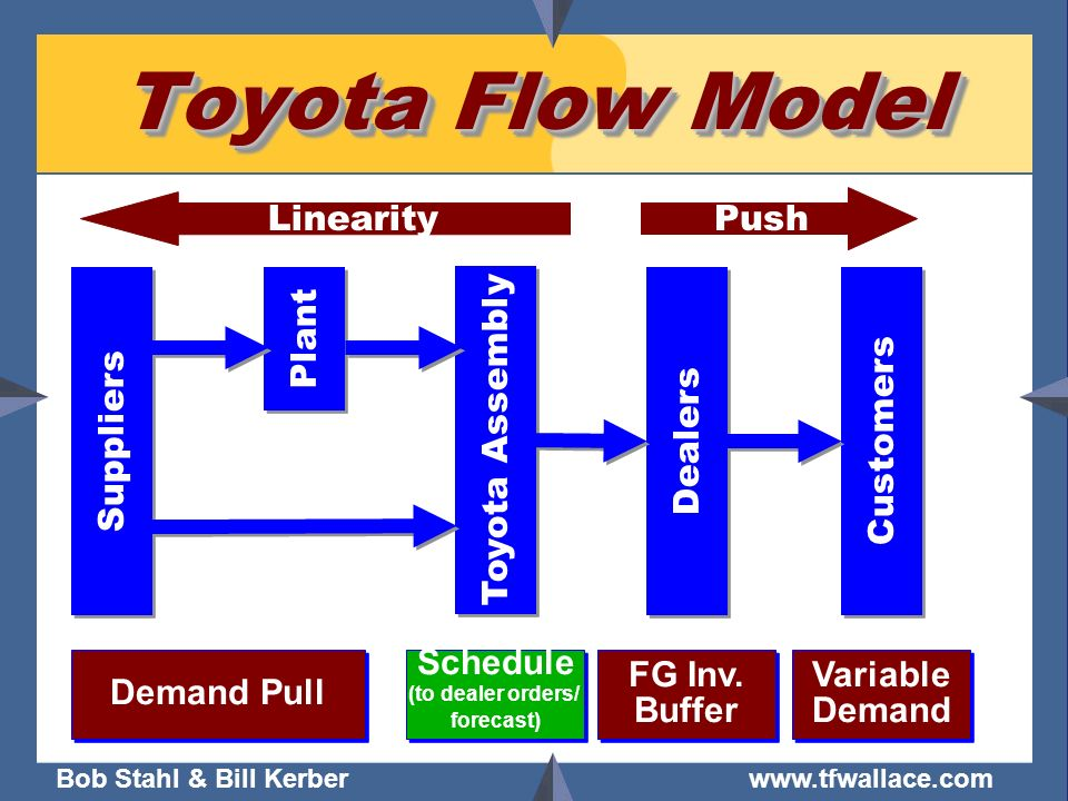 Toyota Flow Model Linearity Push Suppliers Plant Dealers