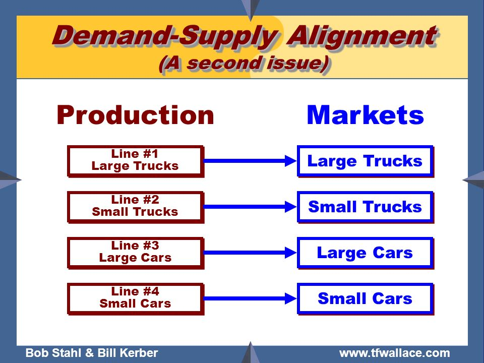 Demand-Supply Alignment (A second issue)