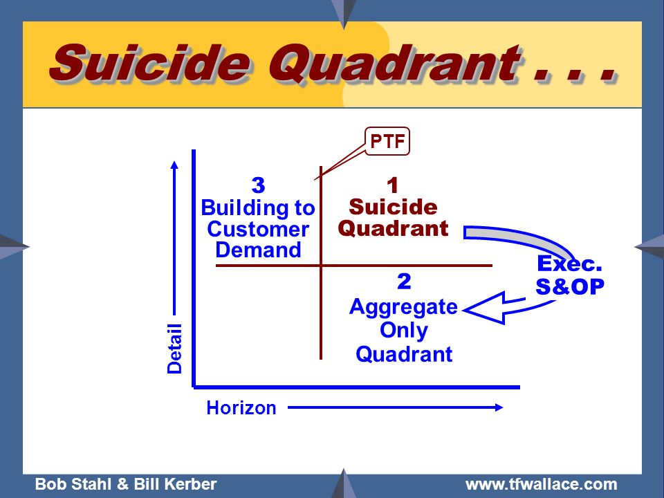 Suicide Quadrant . . . 3 Building to Customer Demand 1 Suicide