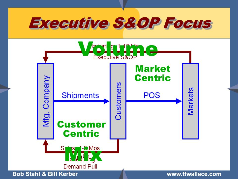 Volume Mix Executive S&OP Focus Market Centric Customer Centric