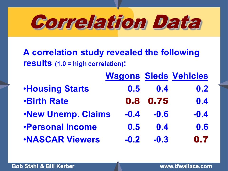 Correlation Data A correlation study revealed the following results (1.0 = high correlation): Wagons Sleds Vehicles.