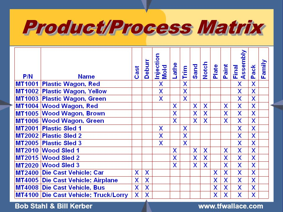Product/Process Matrix