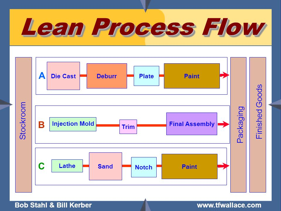 Lean Process Flow A B C Finished Goods Stockroom Packaging Die Cast