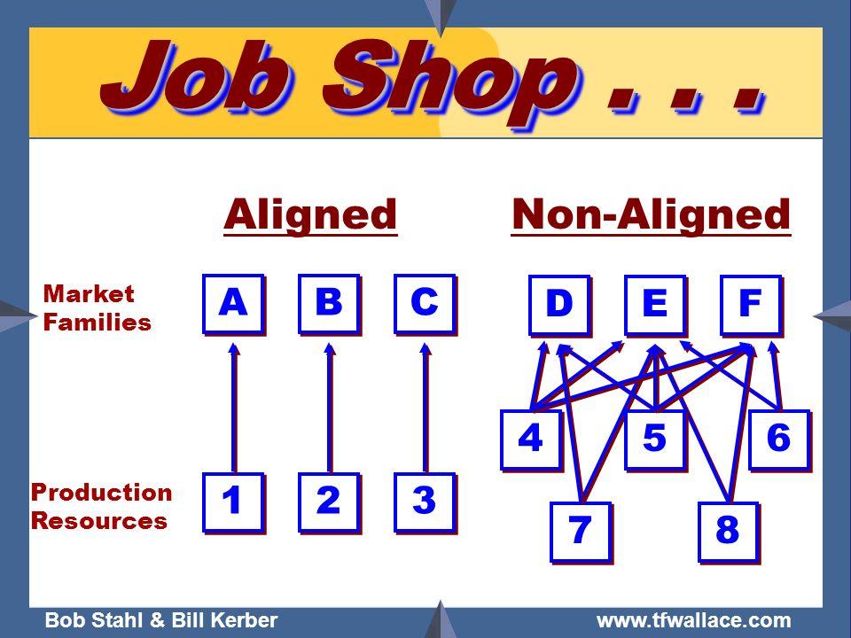 Job Shop . . . Aligned Non-Aligned A B C 3 2 1 D E F 6 5 4 7 8 Market